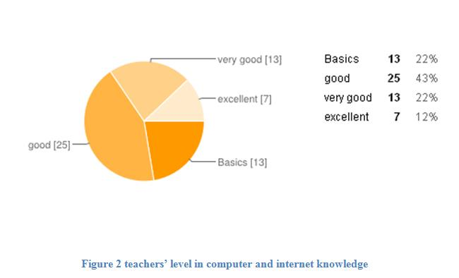 Teacher's level in computer and inernet knowledge