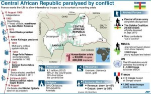 Map and factfile explaining the conflict the Central African Republic (AFP:File, Laurence Saubadu)