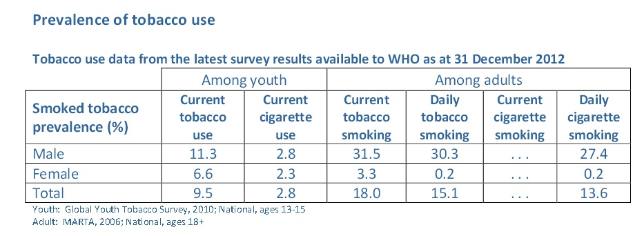 Tobacco use data from the latest survey results available to WHO as at 31 December 2012