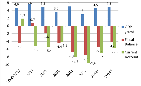 Evolution of Morocco's GDP