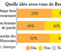 Survey: 55% Of Moroccans Approve of Benkirane's Handling of the Government