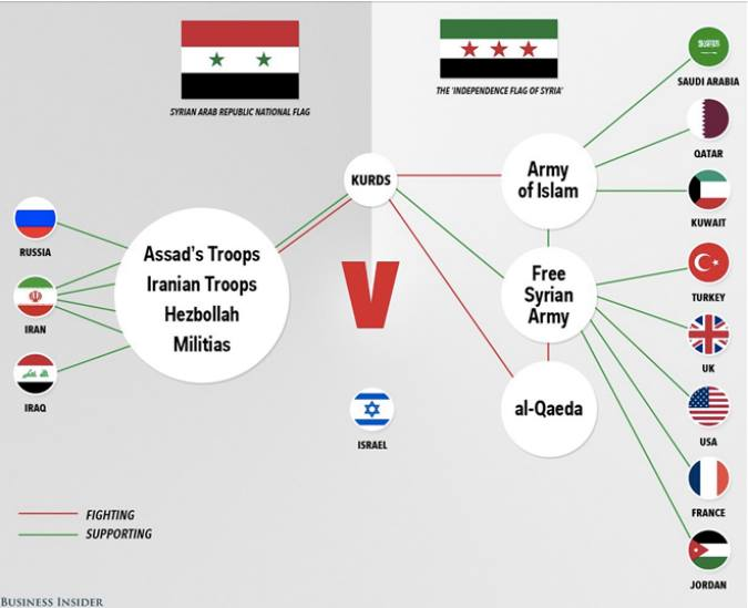 The Sectarian War in Syria