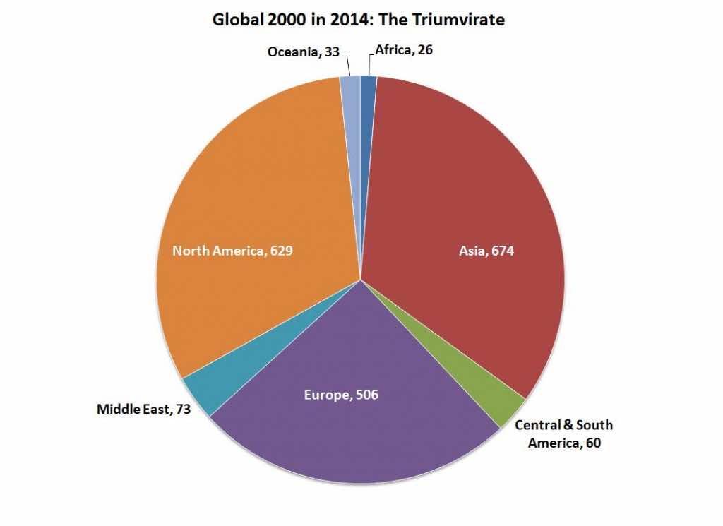 G2000-region-pie-chart-2014