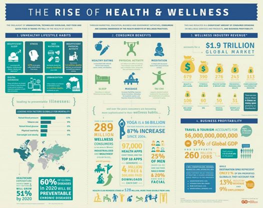 The Rise of Health and Wellness