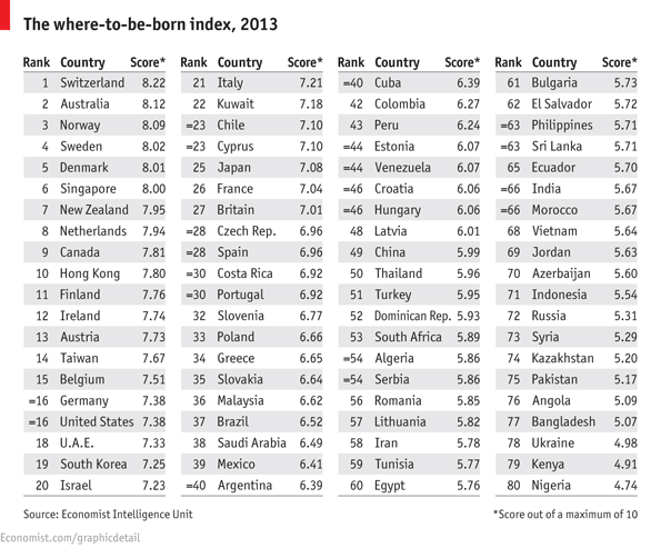 The where to be born index, 2013