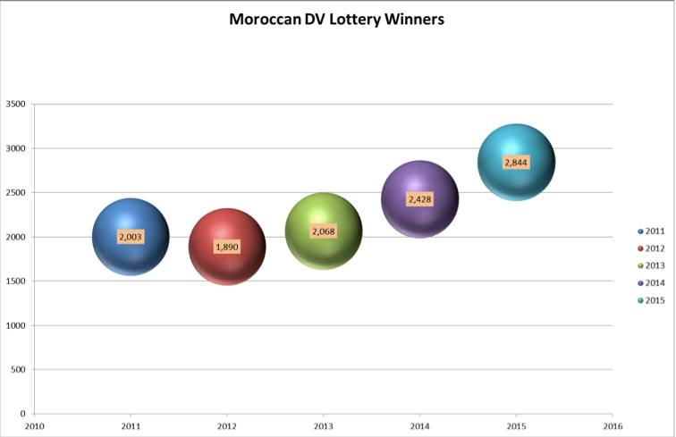 Moroccan DV Lottery Winners. Morocco World News