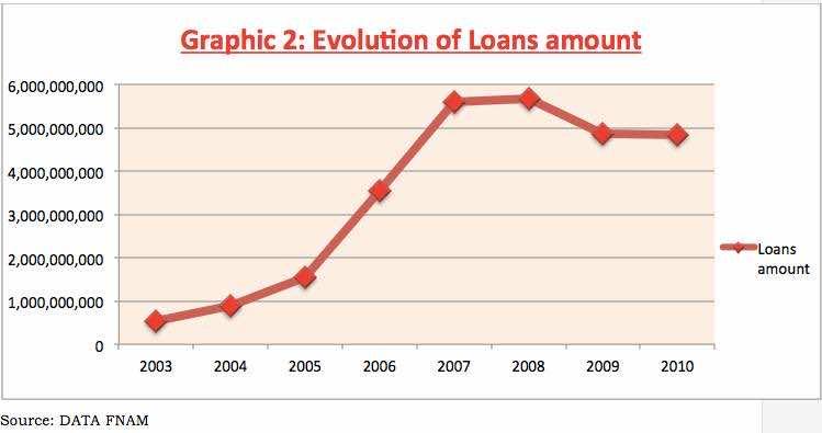 Evolution of Loans amount