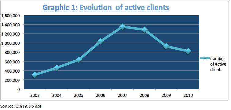 Evolution of active clients