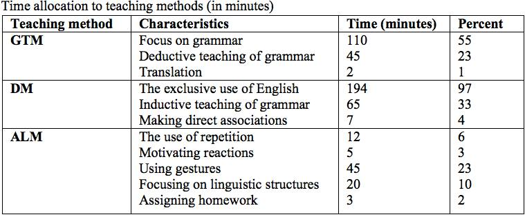 comparison between the audio lingual method A comparison between grammar-translation method and direct method in improving pupil's vocabulary achievement.