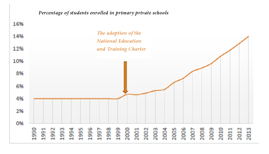 the adoption of the National Education and Training Charter