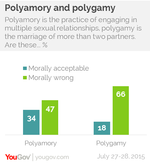 Polyamory and polygamy
