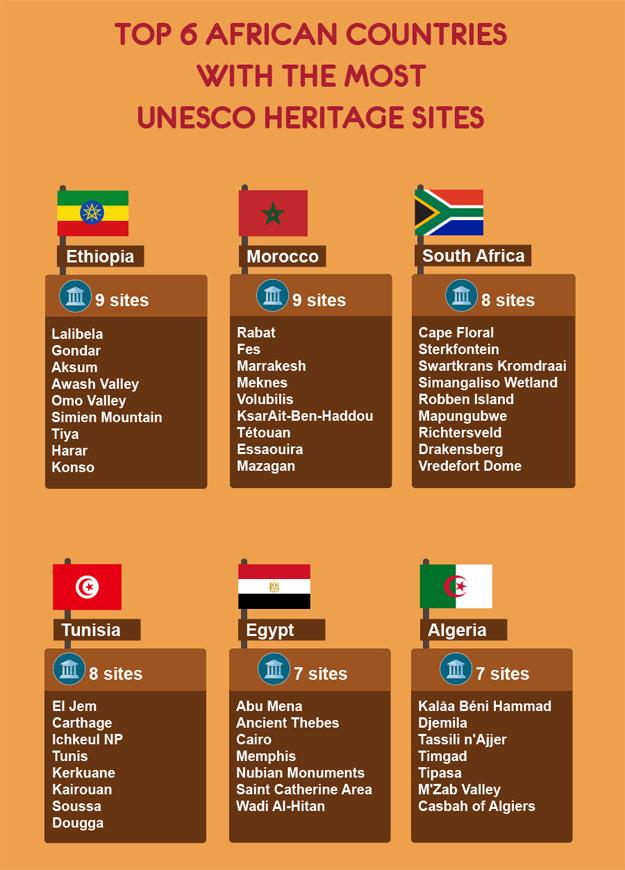UNESCO-Top-6-Africa