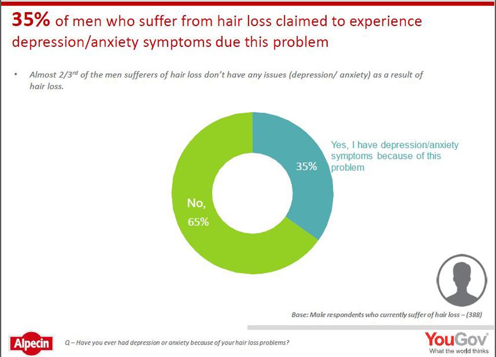 Hair loss causes depression