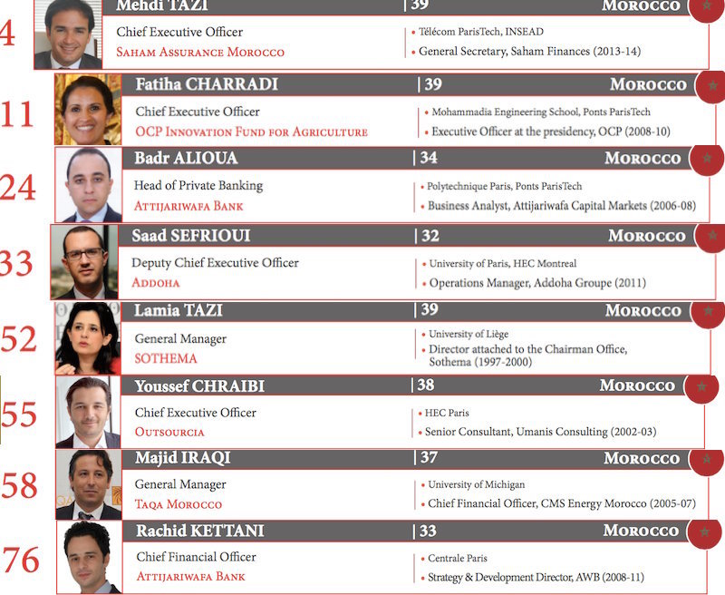 Nine Moroccans Among Africa's Top Future Economic Leaders