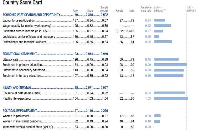 The Global Gender Gap Report 2014. Gender Equality- Bad News for Moroccan Women