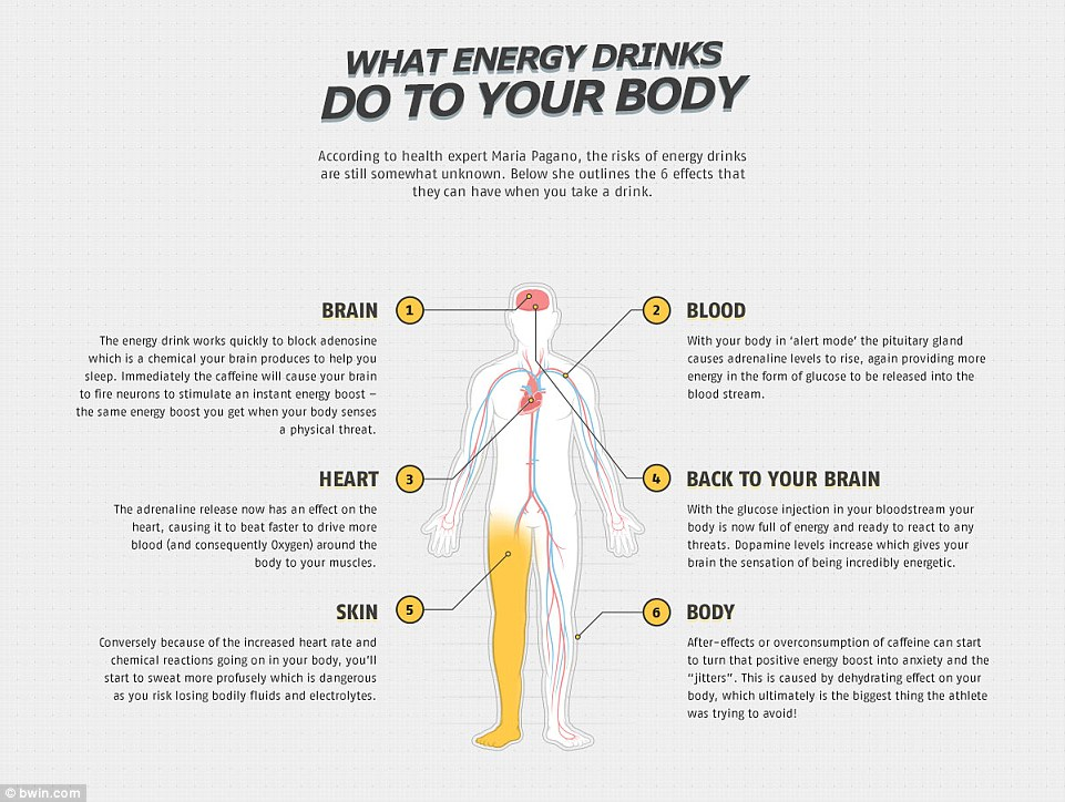 what energy drinks do to your body