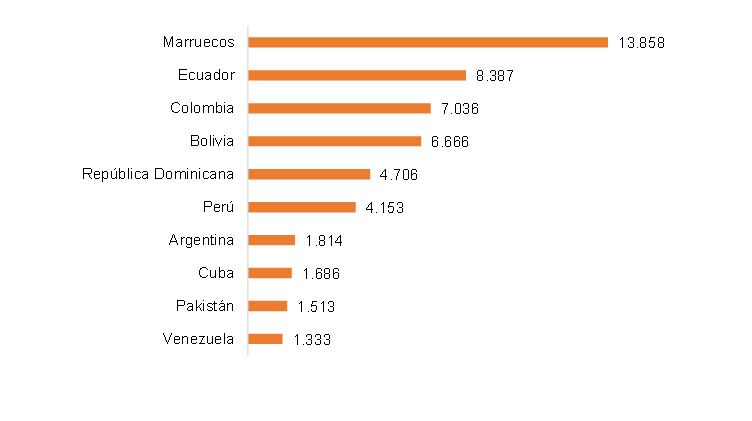 The 10 most common nationalities to acquire Spanish citizenship. First semester 2015