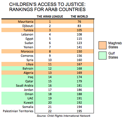 Morocco Ranks 150 in Providing Children Access to Justice