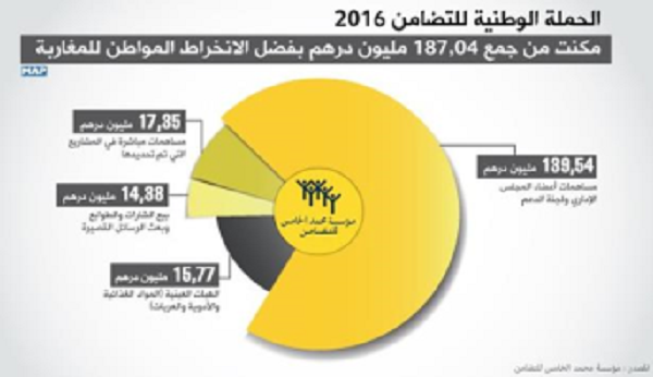 The 18th National Solidarity Campaign netted 187.04 million dirhams