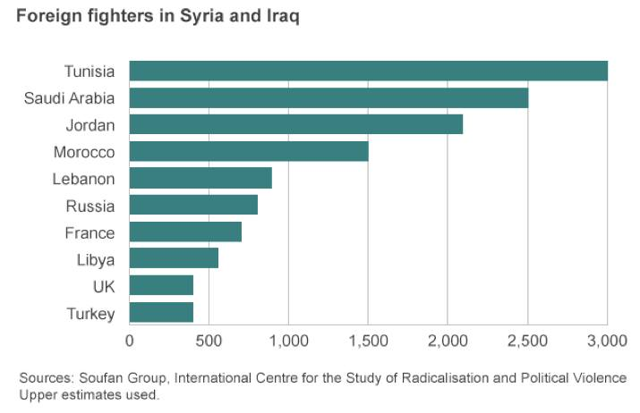 Foreign fighters in Iraq and Syria