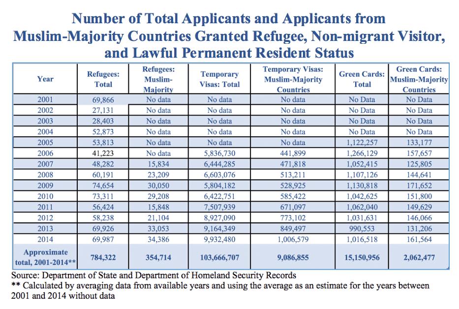 Granted refugee status