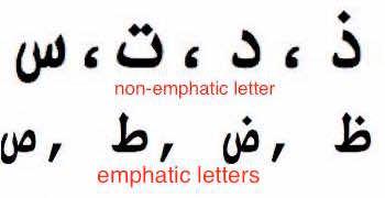 AAabic Alphabet
