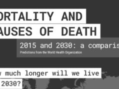 Mortality & causes of death: 2015 vs 2030