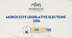 Moroccan Election Results Show Increasing Bipolarity Between Islamists and Secularists