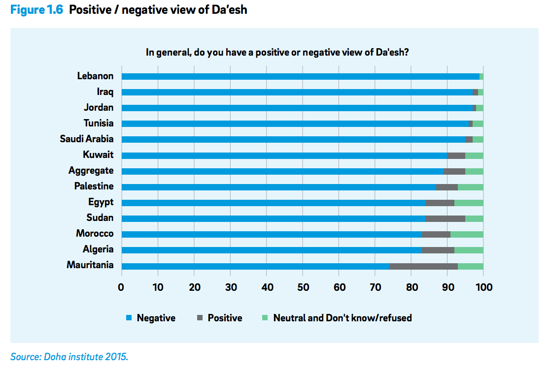 90 percent of young Moroccans claim religion plays an important role in their daily life