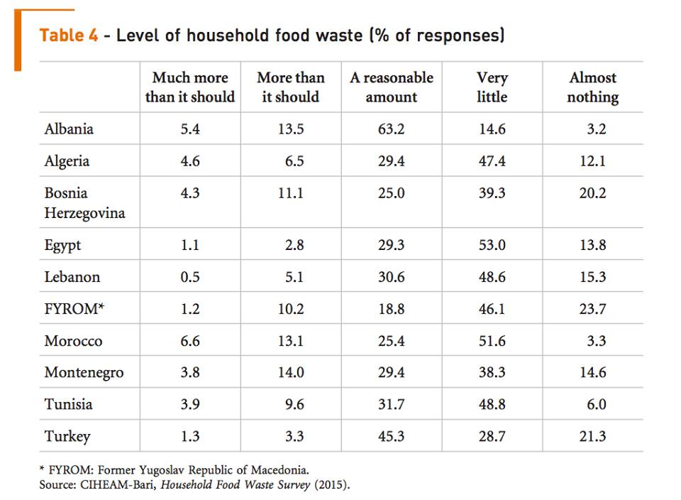 UN Study: Nearly Half of All Food in Morocco Goes to Waste