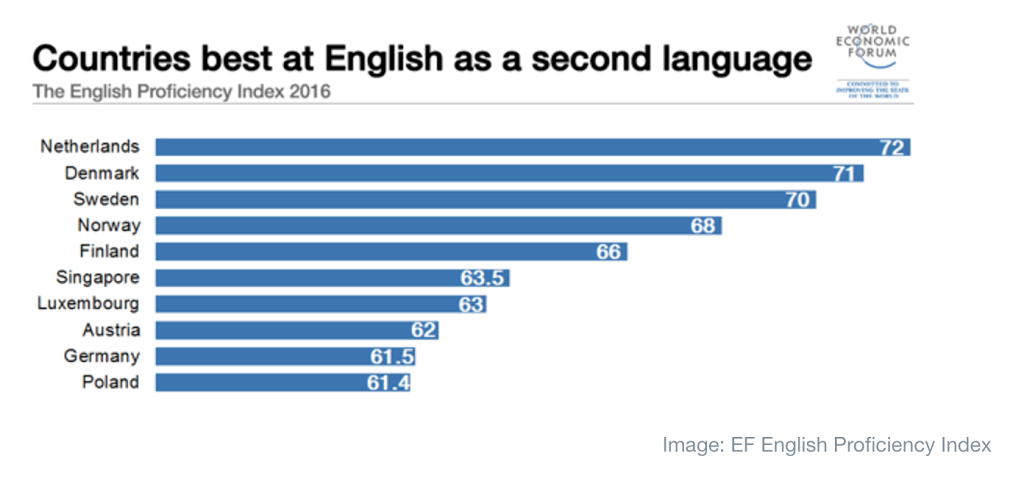 WEF Morocco Ranks St In English Proficiency In MENA Region - Ranking of poorest countries
