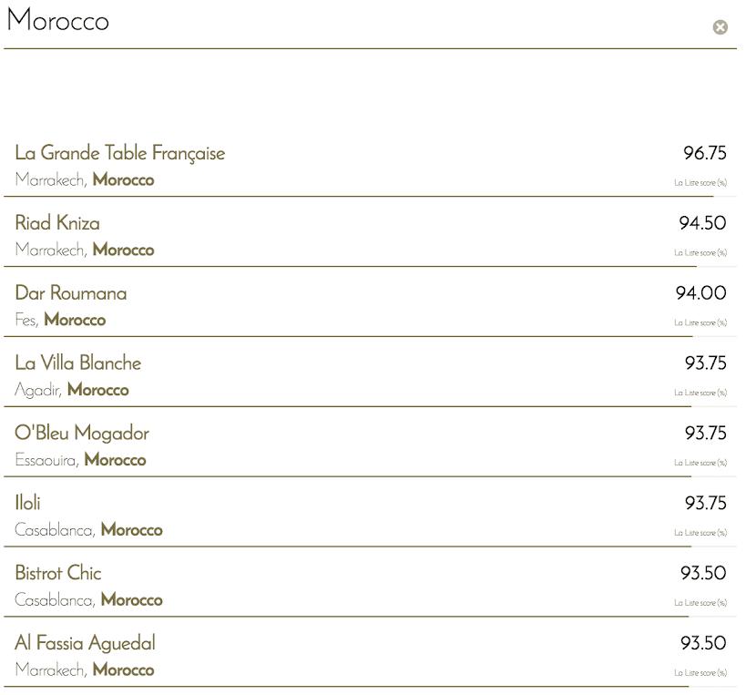 15 Moroccan Establishments Named in La Liste's Ranking of the World's 1,000 Best Restaurants