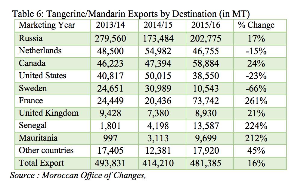 U.S. Bans All Importation of Oranges From Berkane Region of Morocco