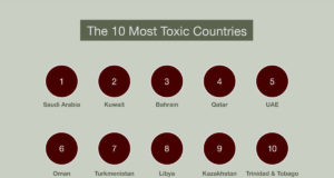 toxic countries