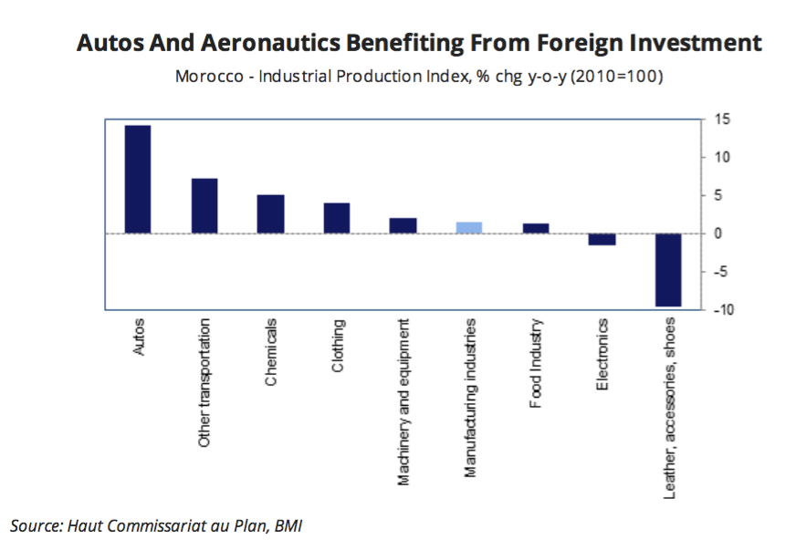 Auto and Aeronautic Sector