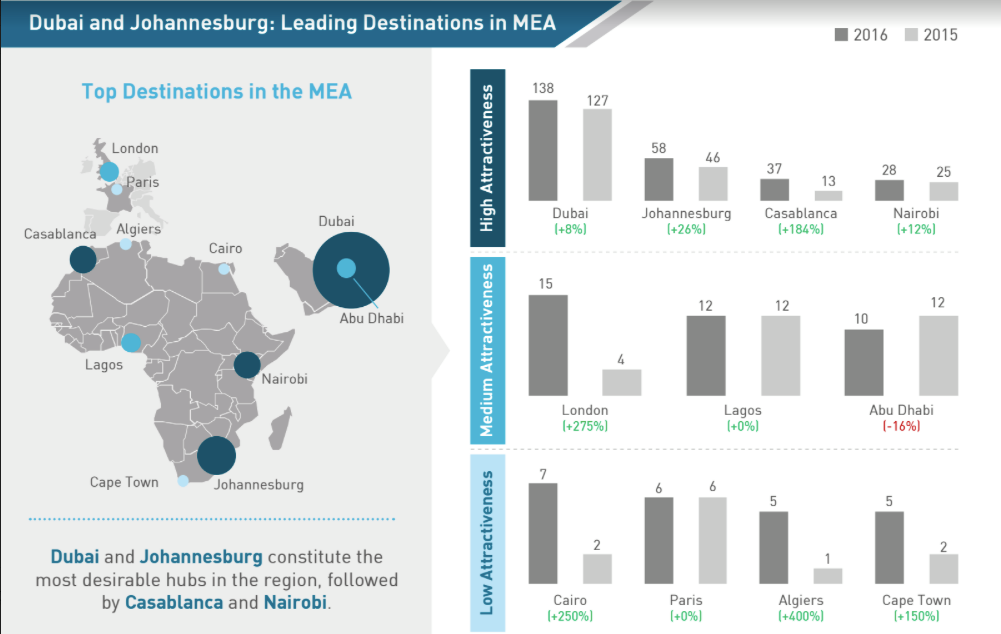 Casablanca 3rd Most Desirable Hub for Fortune 500 Companies in MEA Region: Study