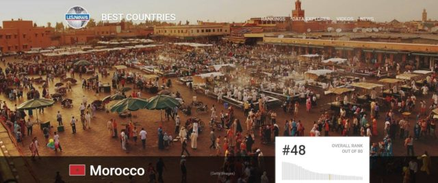 Morocco Among Top 50 World's Best Countries: US Report