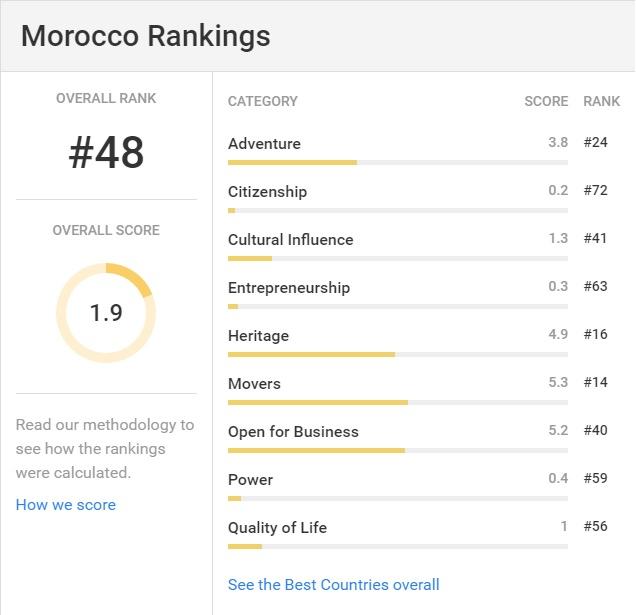 Morocco Among Top 50 Best Countries in the World US NEWS.