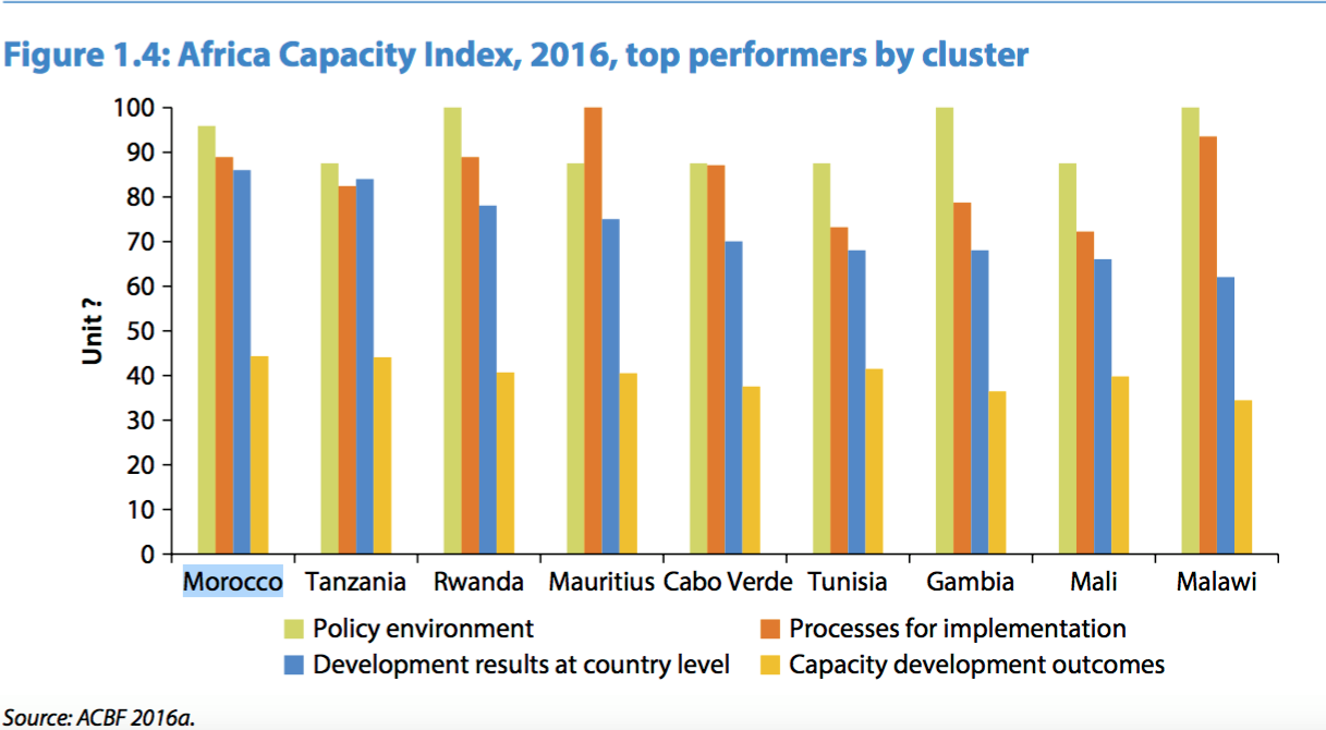 Morocco Tops the Ranking in Africa Capacity Report 2017