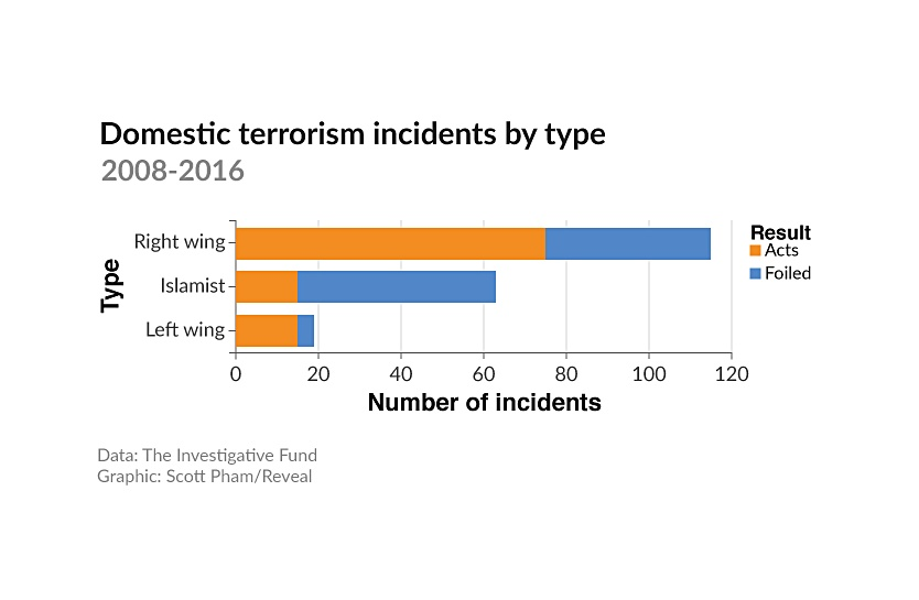 Most US Terror Incidents Committed by Non-Muslims