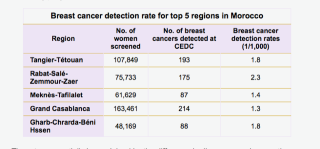 Breast cancer detection rate in Morocco (AuntMinnie)