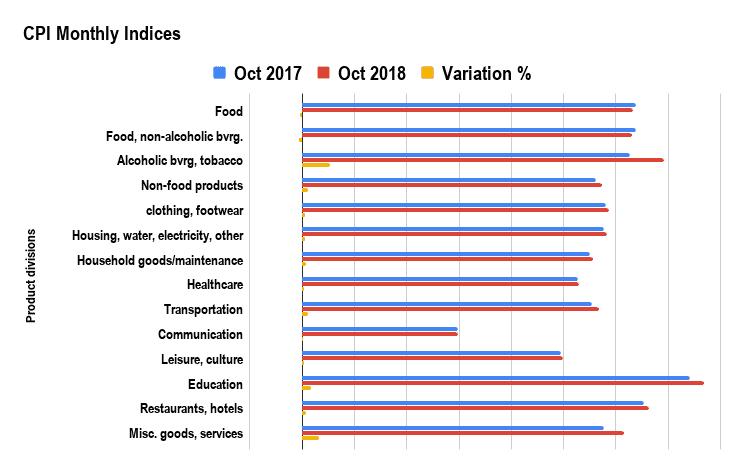 CPI Index Morocco