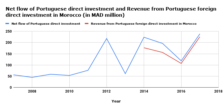 Net flow of Portuguese direct investment and Revenue from Portuguese foreign direct investment in Morocco (in MAD million)