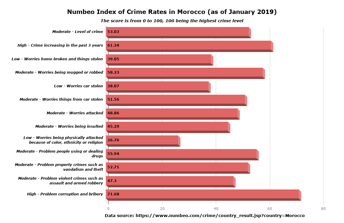 Numbeo: Morocco Perceived 37th Most Dangerous Country in the
