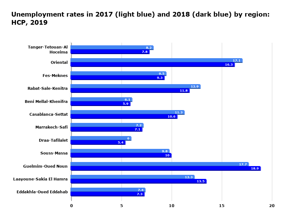 Unemployment rates in 2017 (light blue) and 2018 (dark blue) by region: HCP, 2019