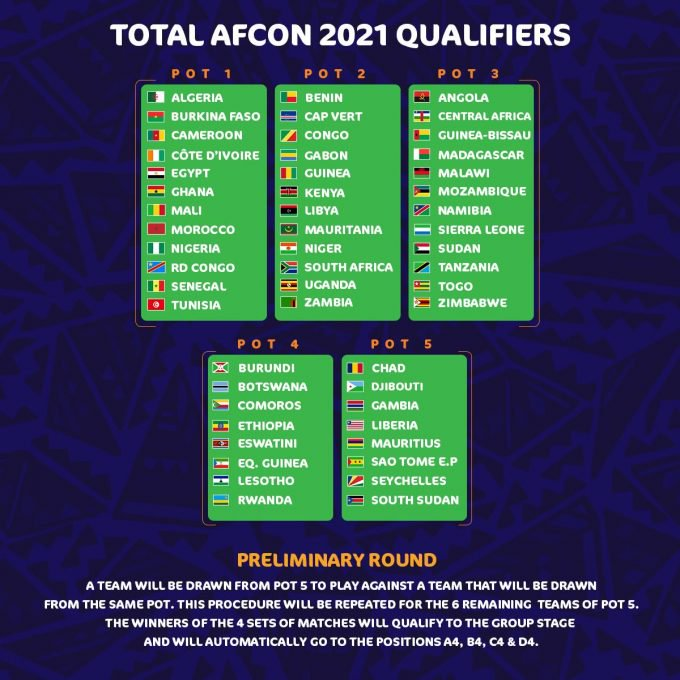 CAF Announces 2021 Africa Cup of Nations Qualifiers Pots