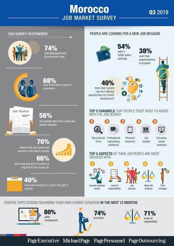 Michael Page Morocco Job Market survey