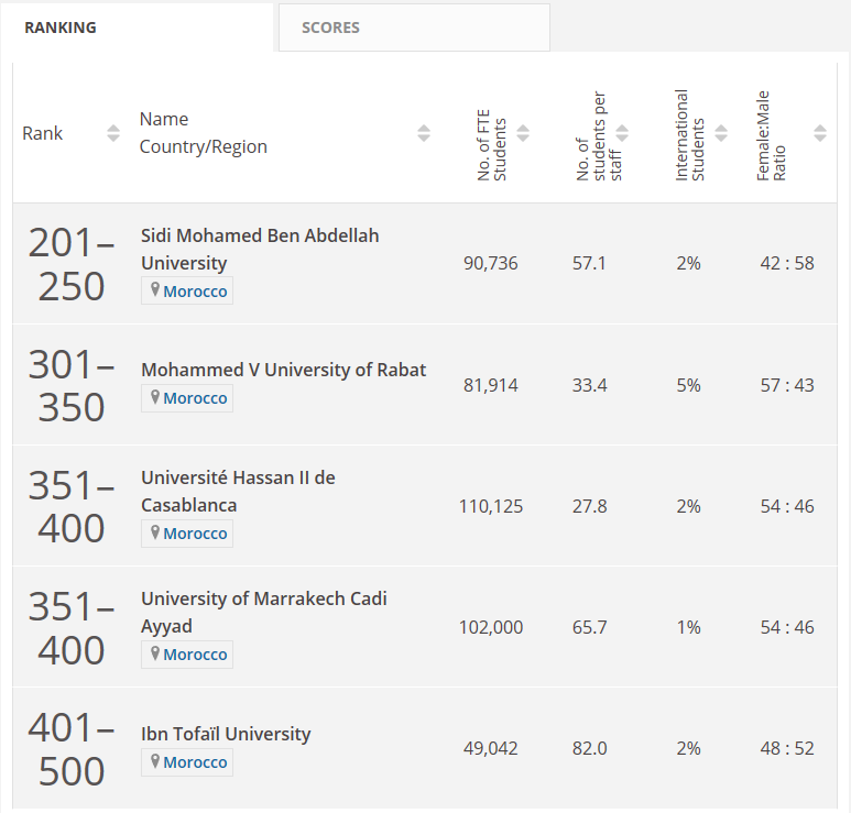 2020 Emerging Economies University Rankings Morocco Misses Top 200