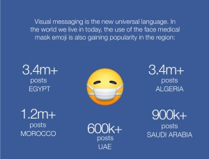 The medical mask emoji is becoming more popular in Morocco