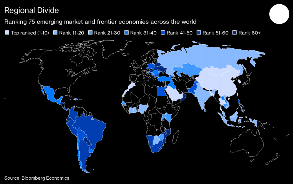 Bloomberg: Morocco Leads Emerging Markets in Economic Recovery